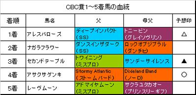 CBC賞2018結果
