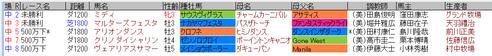 藤田菜七子3月27日
