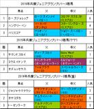 兵庫ジュニアグランプリ2017予想