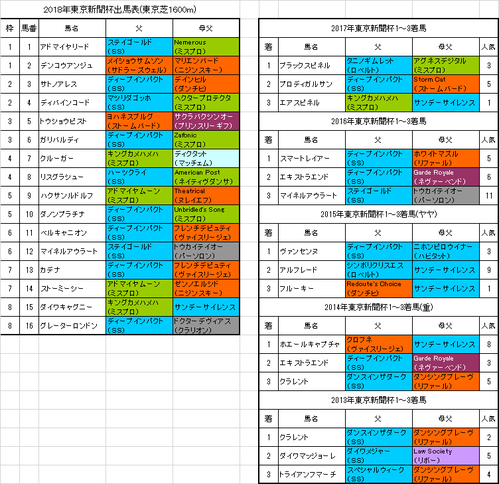 東京新聞杯2018出馬表