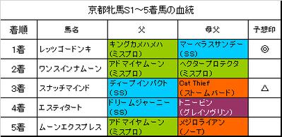 京都牝馬ステークス2017結果