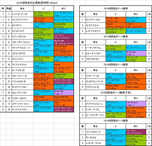 阪急杯2019出馬表