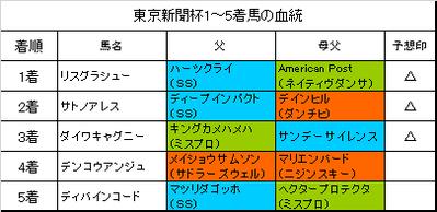 東京新聞杯2018結果