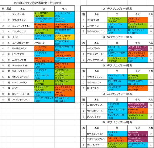 スプリングステークス2019出馬表