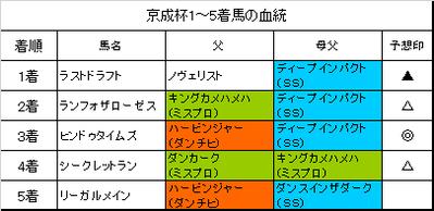 京成杯2019結果