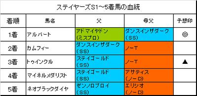 ステイヤーズステークス2015結果