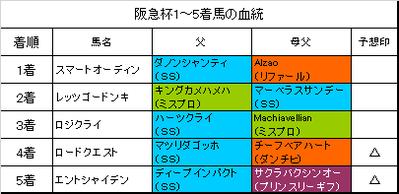 阪急杯2019結果