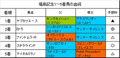 福島記念2015結果