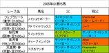 2005年G1勝ち馬の血統(〜天皇賞・春)