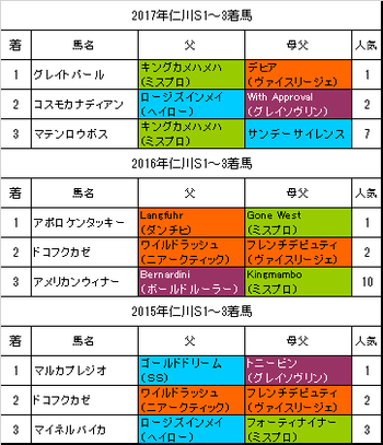 仁川ステークス2018過去3年