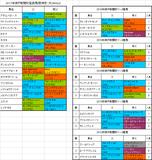 神戸新聞杯2017出走予定馬