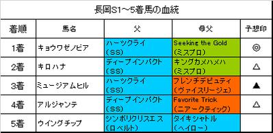 長岡ステークス2018結果
