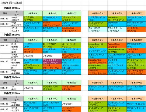 初富士ステークス2019予想参考