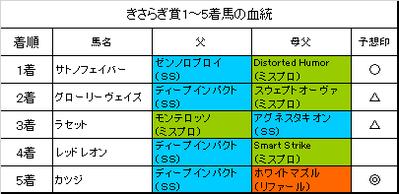 きさらぎ賞2018結果