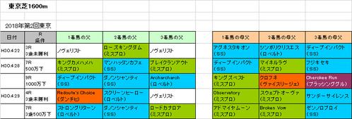 NHKマイルカップ2018予想参考