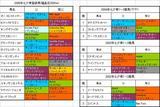 七夕賞登録馬の血統.JPG