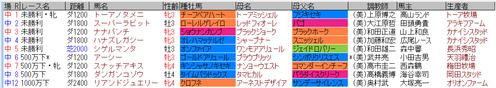藤田騎手4月9日