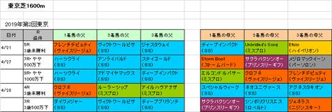 NHKマイルカップ2019予想参考