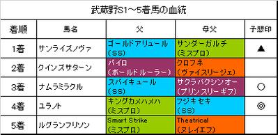 武蔵野ステークス2018結果