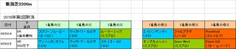 日本海ステークス2018予想参考