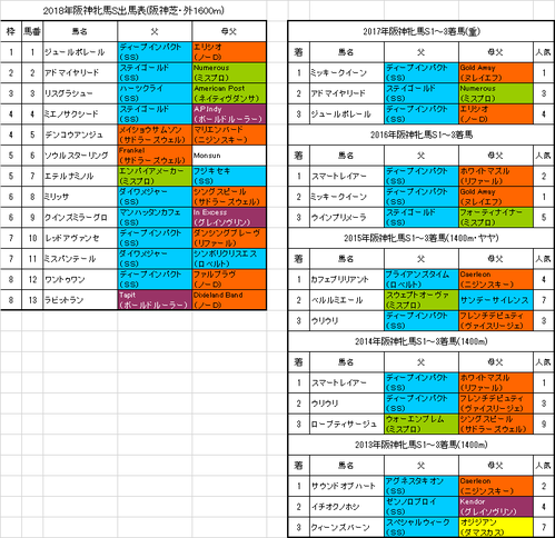 阪神牝馬ステークス2018予想