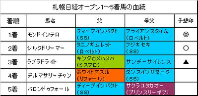 札幌日経オープン2017結果