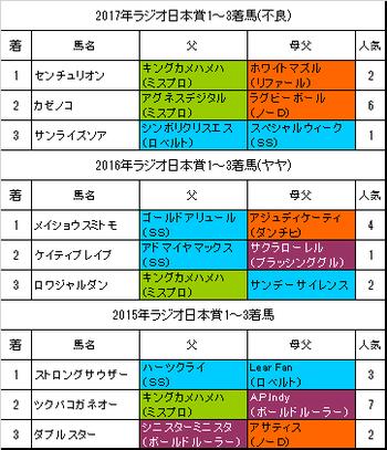 ラジオ日本賞2018過去3年