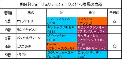 朝日杯フューチュリティステークス2016結果