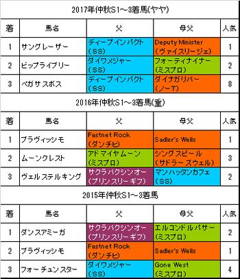 仲秋ステークス2018過去3年