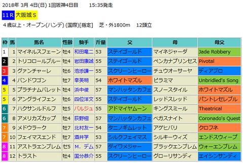 大阪城ステークス2018予想