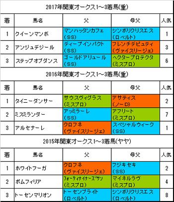 関東オークス2018予想