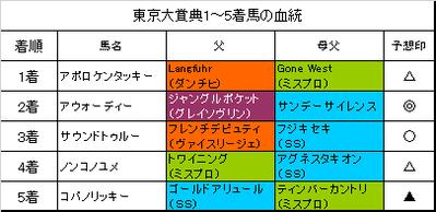 東京大賞典2016結果