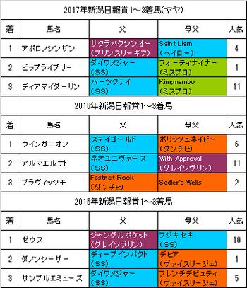 新潟日報賞2018過去3年