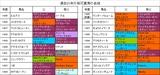 過去20年の桜花賞馬の血統