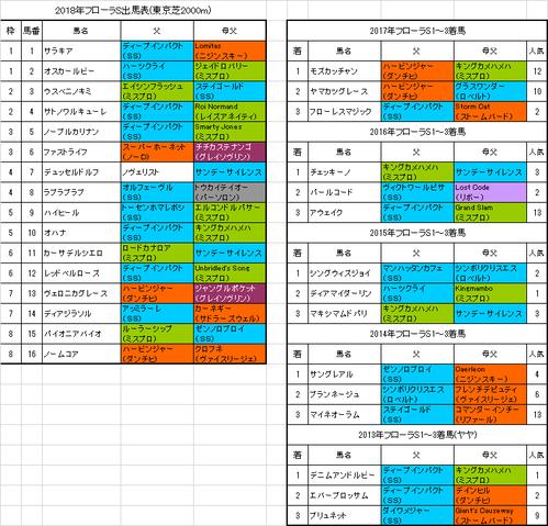 フローラステークス2018出馬表