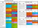 日経賞出走予定馬の血統