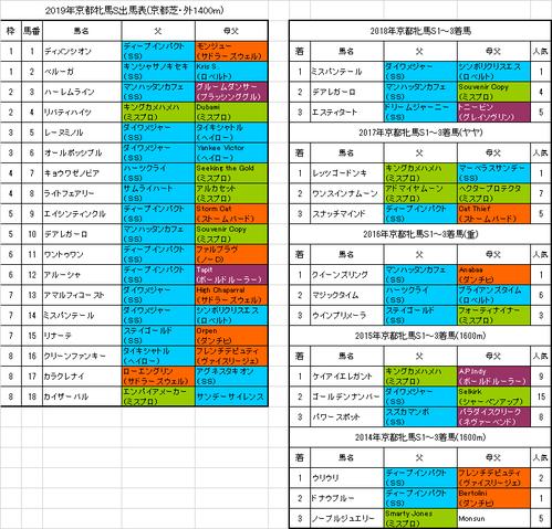京都牝馬ステークス2019予想