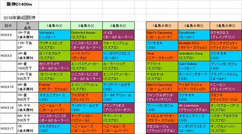 大阪スポーツ杯2018予想参考
