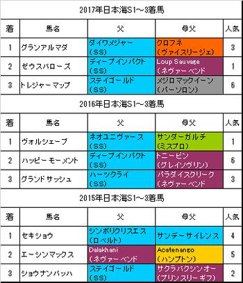 日本海ステークス2018過去3年