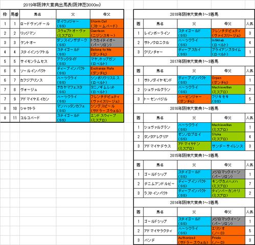 阪神大賞典2019出馬表