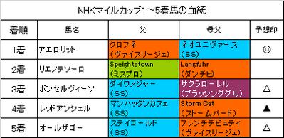 NHKマイルカップ2017結果