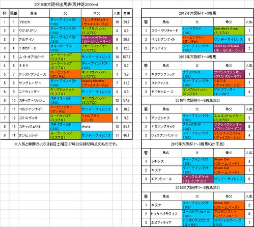 大阪杯2019予想