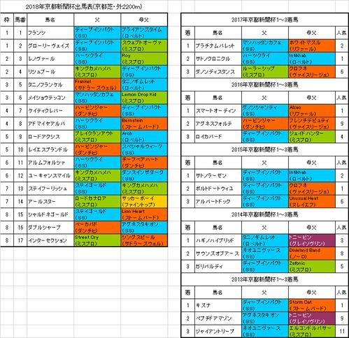 京都新聞杯2018予想