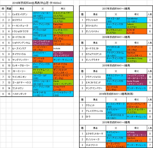 京成杯オータムハンデキャップ2018出馬表