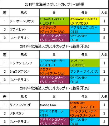 北海道スプリントカップ2019予想