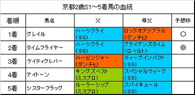 京都2歳ステークス2017結果