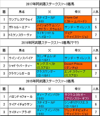 阿武隈ステークス2018過去3年