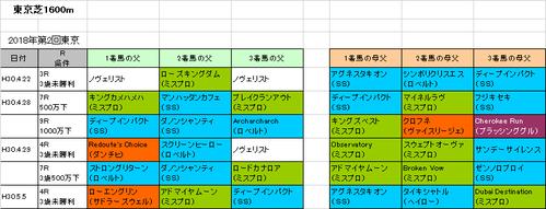 NHKマイルカップ2018予想参考東京芝1600m