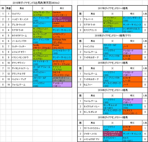 ダイヤモンドステークス2018予想