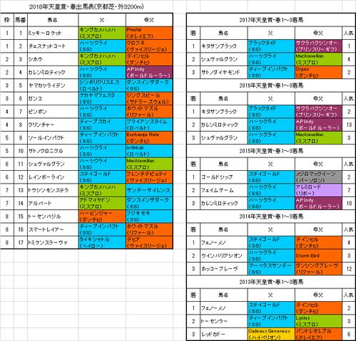 天皇賞春2018出馬表